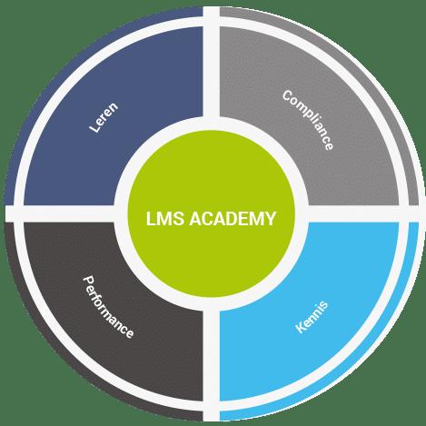 Bedrijven LMS